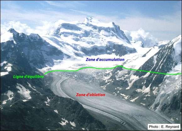 Le glacier de Corbassière est un glacier des Alpes suisses. En vert, la ligne d'équilibre, ligne où le bilan de masse annuel est nul. Au-dessus, la zone d'accumulation, région où les entrées de neige sont plus importantes que les sorties. En dessous, la zone d'ablation, où durant l'été toute la neige accumulée pendant l'hiver fond. © E. Reynaud, www.unifr.ch, cc