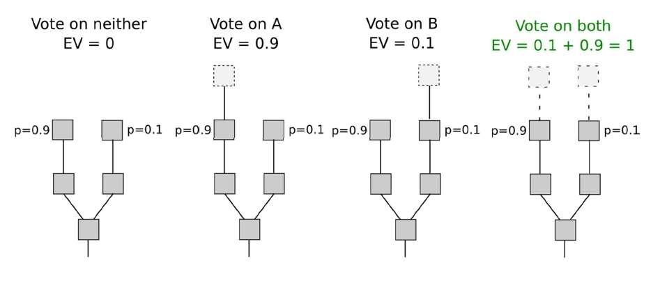 Schéma de fonctionnement du Proof of Stake par Jp.simon.manz