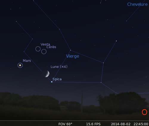La lune en rapprochement avec Spica, Vesta et Cérès