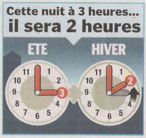 Le prochain passage de l'heure d'été à l'heure d'hiver aura lieu le 25/10/2009 à 1 h 00 TU.