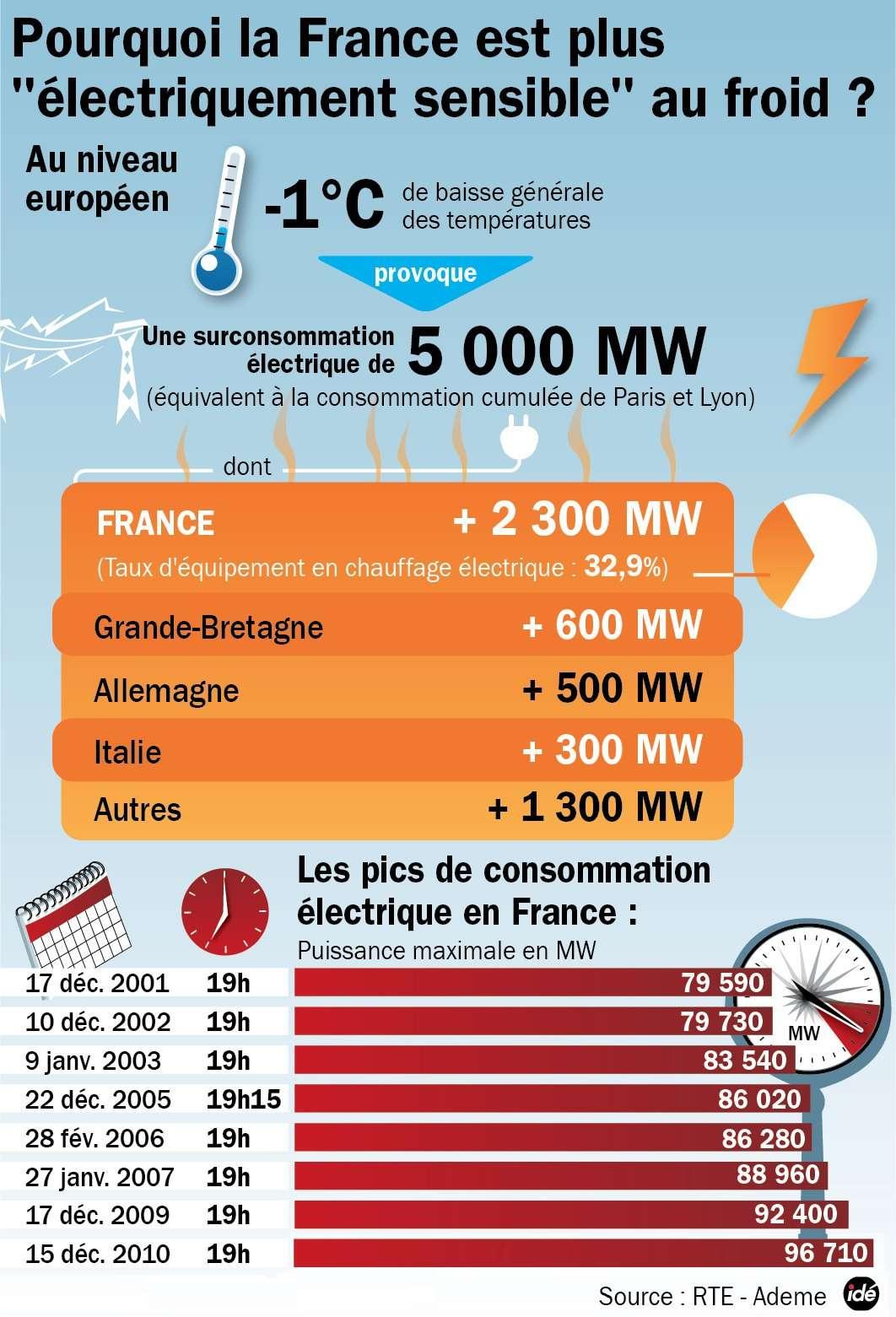 En France plus qu'ailleurs en Europe, les périodes de grands froids induisent une forte hausse de consommation d'électricité. Quand les Français poussent leur chauffage électrique, les autres Européens brûlent davantage de charbon, de fuel ou de gaz. En France, l'électricité est essentiellement d'origine nucléaire, mais cette source n'est pas réglable. La production reste à peu près constante et les pics de consommation peuvent dépasser les capacités nationales et imposer des importations. © Idé