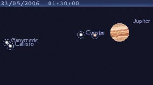 Double conjonction entre des satellites de Jupiter