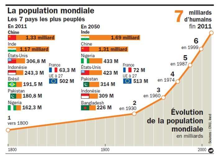 Évolution de la population mondiale de 1800 à 2011. À gauche, le classement des sept pays les plus peuplés en 2011 et une estimation de ce classement en 2050. © Idé