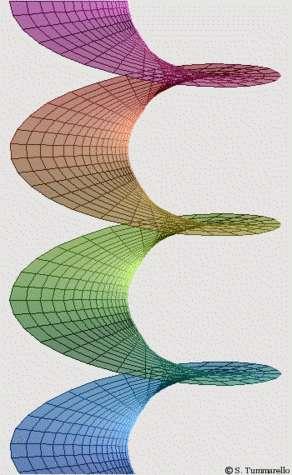 La surface de Riemann associée au logarithme complexe : c'est un revêtement du plan à une infinité de feuillets, admettant un point de ramification à l'origine.