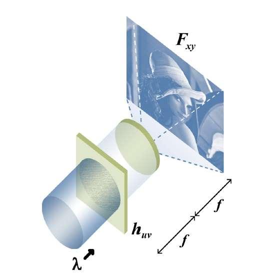 Schéma de principe. Une lumière cohérente (donc venant d'un laser), ici notée ʎ, traverse un hologramme dessiné sur un écran transparent LCOS (huv. L'image ainsi créée est reprise par une lentille de focale f et visible à une distance f. © Light Blue Optics