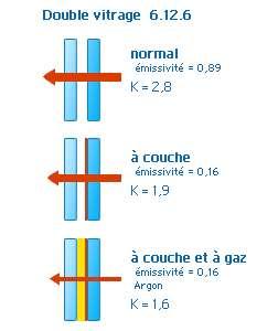 Double vitrage 6.12.6 - Source www.verreonline.fr
