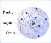 Avancée dans la mesure des interactions entre l'atome et son environnement