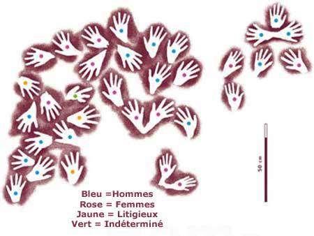 Identification sexuelle des auteurs des mains de la grotte Gua Masri II, réalisée par le logiciel Kalimain, à partir de relevés effectués par L.H Fage.© A. Noury