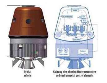Etude conceptuelle d'un véhicule spatial indien. Crédit Space News