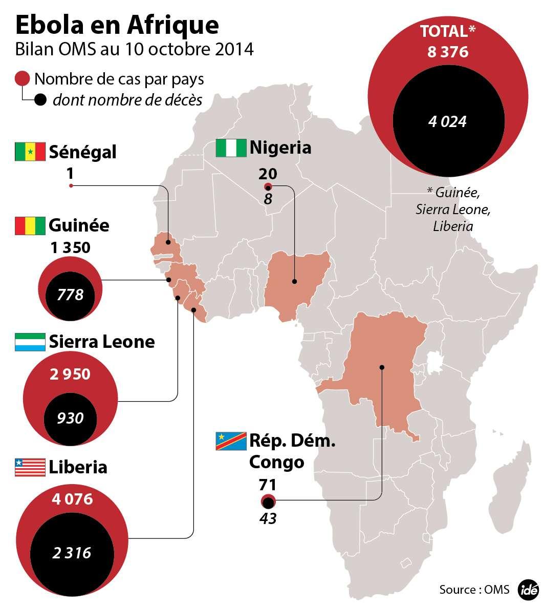 Au 10 octobre, le virus Ébola avait tué quatre mille fois. Le nombre de personnes infectées dépasserait désormais 8.000 selon l'OMS. La progression de l'épidémie se poursuit mais elle semble ralentie dans certaines régions. Cependant, la mortalité est très élevée dans les pays les plus touchés. © Idé