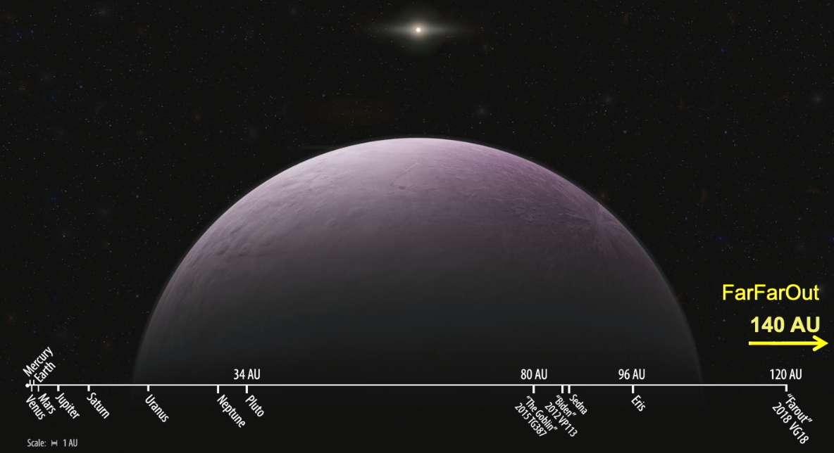 Distance au Soleil des huit planètes connues de notre Système, de la planète naine Pluton, et de quelques objets transneptuniens d'intérêt dont la planète naine Éris, The Goblin et FarOut. Scott Sheppard a rajouté en toute hâte le dernier objet découvert, FarFarOut, qui se situe au-delà du diagramme. Les traits brillants sont des parasites créés par des particules de haute énergie, indique Scott Sheppard. On aperçoit également des étoiles et de lointaines galaxies. © Scott Sheppard, Carnegie Institution for Science