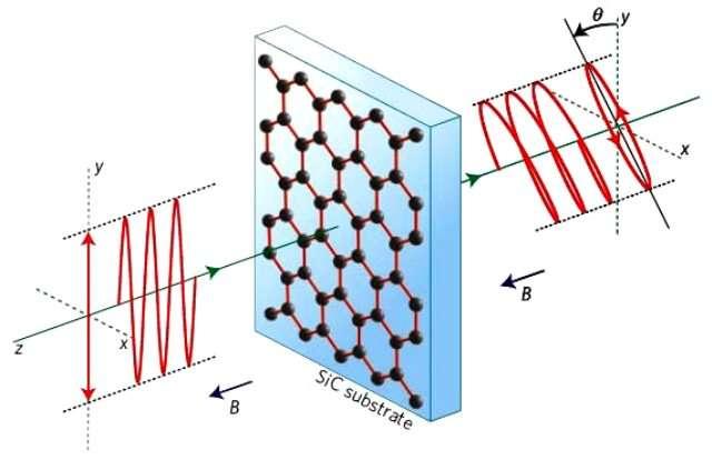 La lumière polarisée linéairement est représentée par un champ électrique oscillant selon l'axe y. Elle traverse un feuillet de graphène plongé dans un champ magnétique B. La direction d'oscillation du champ électrique tourne alors d'un angle thêta, c'est l'effet Faraday. © Alexey Kuzmenko