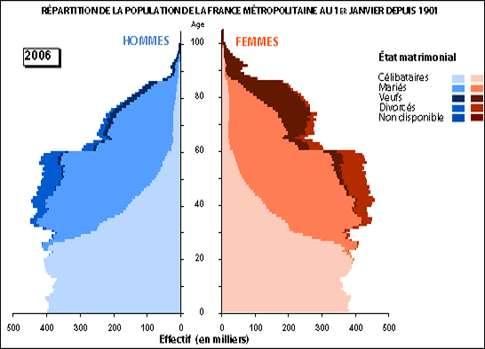 La pyramide des âges a beaucoup évolué en France depuis un siècle. © Insee