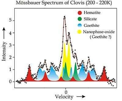Analyse de Clovis au spectromètre Mössbauer