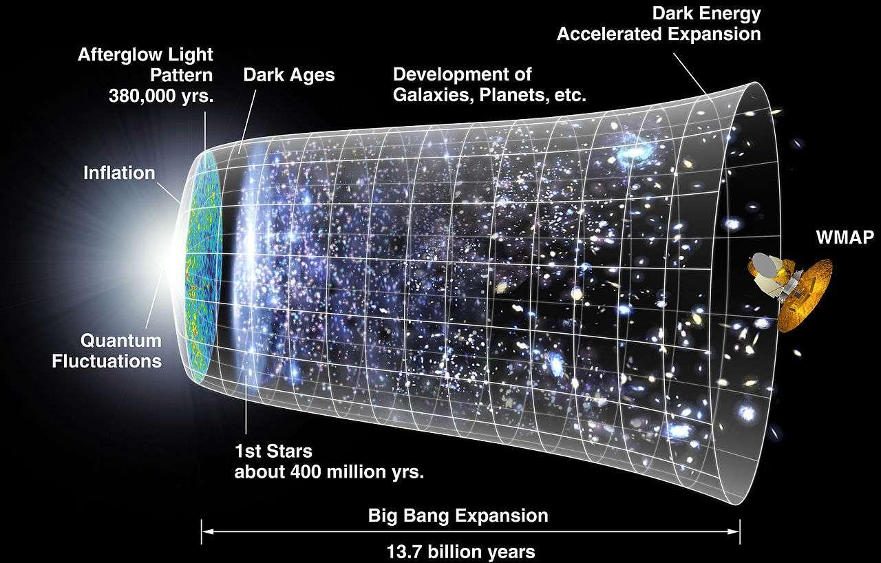 Une représentation, que nous ne détaillerons pas, de l'histoire de l'univers, longue de 13,7 milliards d'années, des fluctuations quantiques (quantum fluctuations) puis l'émission du rayonnement de fond cosmologique (afterglow light pattern) 380.000 ans (yrs) après le Big Bang jusqu'à WMap, qui a analysé ce rayonnement fossile. Selon la théorie de l'inflation (laquelle est représentée à gauche sur ce schéma), l'expansion de l'univers a été prodigieusement accélérée au tout début de son histoire par l'équivalent de ce qui est pour nous aujourd'hui l'énergie noire (dark energy). Selon les chercheurs de l'Antarctique, elle serait la manifestation résiduelle d'un champ scalaire appelé inflaton. Il influencerait alors l'histoire de l'univers, mais aussi celle de l'humanité si nous apprenons à extraire cette énergie qui nous environne. © Nasa