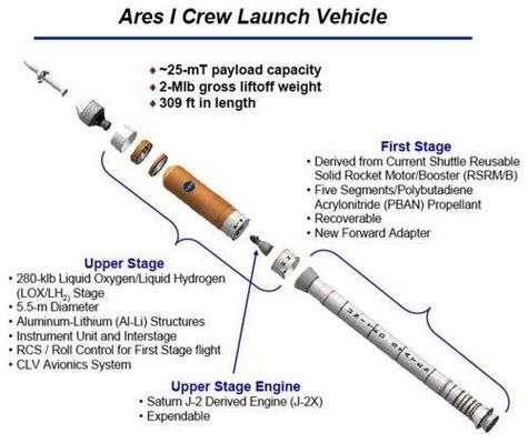 Ares I est un lanceur à 2 étages d'environ 94 m de hauteur et d'une masse au décollage de plus de 900 tonnes prévu pour succéder à la navette spatiale américaine. Il sera capable de placer jusqu'à 25 tonnes en orbite basse. Le premier étage sera construit