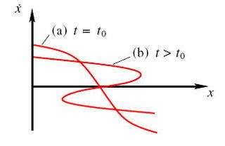 Figure 2: En (a), en dehors d'une turbulence, la vitesse d'une gouttelette (en ordonnée) dépend de la position (en abscisse) selon une fonction représentée par une ligne « simple ». En (b), au-dessus du seuil t0 il y a formation d'une caustique, et la vit