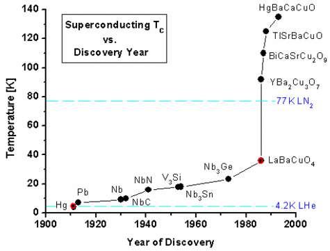 Les étapes de la course aux supraconducteurs à haute température critique