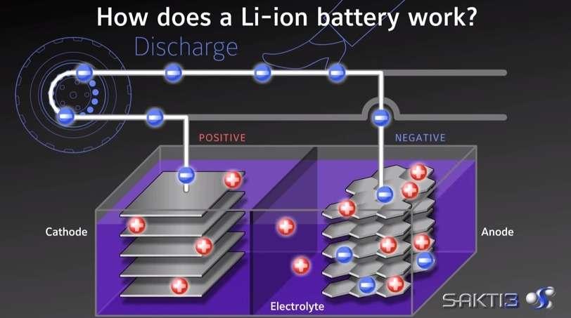 L'entreprise nord-américaine Satki3 travaille depuis 2007 sur un nouveau type de batteries lithium-ion dont la composition est faite d'électrodes et d'un électrolyte solides et non plus liquides. L'avantage de cette technique est qu'elle permet d'atteindre une densité d'énergie deux fois plus élevée et de réaliser des batteries plus fines et légères. © Satki3