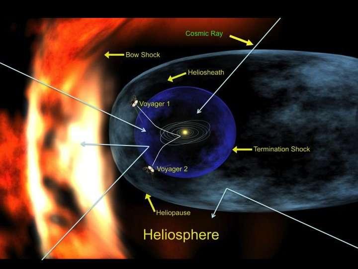 Une vue d'artiste de l'héliosphère, qui, par son champ magnétique dévie ou ralentit les rayons cosmiques (Cosmic Ray). L'héliopause, limite d'influence du Soleil, est déformée par le flux de matière interstellaire au niveau de l'onde de choc (Bow Shock). En fait, ce flux est dû au mouvement du Soleil (ici de la droite vers la gauche), qui rencontre la matière environnante, à la manière d'un motard qui perçoit le vent relatif dû à sa propre vitesse. La bulle bleue délimite le choc terminal (Termination Shock), zone où les particules du vent solaire sont ralenties par la matière interstellaire et passent d'un régime supersonique à une vitesse subsonique. Au-delà s'étend l'héliogaine (Heliosheath). Les sondes Voyager, lancées en 1977, ont atteint ou dépassé cette limite. © Richard Mewaldt / Caltech