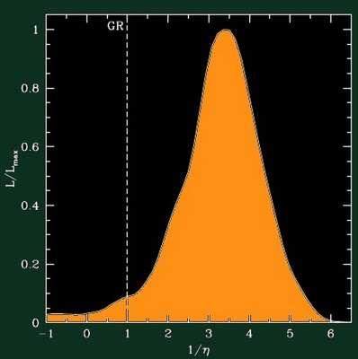 L'ajustement de l'inverse du paramètre êta en relation avec les observations effectuées grâce à l'effet de lentille gravitationnelle n'est pas favorable à la valeur 1 de la relativité générale (GR sur ce graphique). La valeur la plus probable est plutôt de 3,5. Crédit : Rachel Bean-Lubos Motl