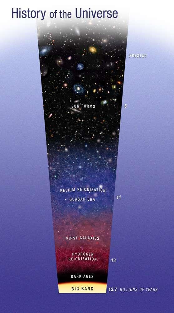 Un schéma montrant les grandes ères de l'univers depuis la recombinaison, juste après le Big Bang et avant le début des Âges sombres (Dark Ages). La ré-ionisation de l'hélium se produit pendant l'ère où les quasars sont les plus nombreux et les plus actifs. © Nasa, Esa, A. Feild