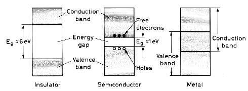 Les bandes de valence et de conduction pour un isolant, un semi-conducteur, un métal conducteur. Crédit : Francoise Mulhauser