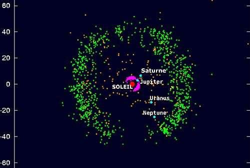 Aspect connu de la Ceinture de Kuiper. L'échelle est indiquée en Unités Astronomiques. Source : Laboratoire d'Astrophysique de Grenoble