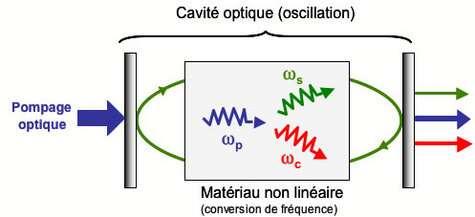 Schéma de principe d'un oscillateur paramétrique optique.