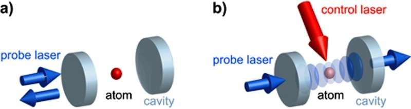 Schéma illustrant l'expérience réalisée avec une cavité optique, un atome de rubidium et deux faisceaux laser. A gauche, les photons du faisceau laser faible (en bleu) ne passent pas et sont réfléchis. A droite, lorsqu'un autre faisceau laser (rouge) irradie l'atome dans la cavité, la transparence est rétablie. C'est la transparence induite électromagnétiquement. Crédit : Max Planck Institute of Quantum Optics