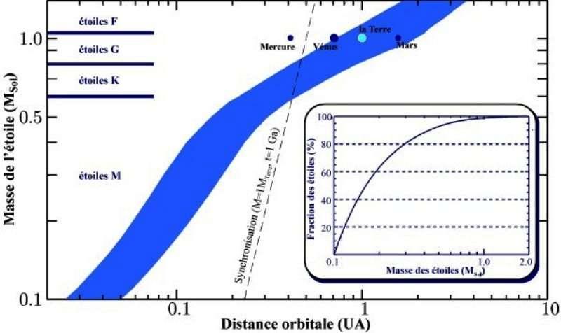 La luminosité du Soleil croît au cours de son existence (Gough, 1981 ; Baraffe et al. 1998), repoussant progressivement les limites de la ZH. Pour cette raison, Vénus a probablement appartenu à la ZH solaire par le passé, mais n'y est plus incluse actuellement. Aussi définit-on la Zone continûment habitable (ZCH), sur une durée t, comme le domaine qui reste habitable pendant un temps > t. Le choix de t n'est pas évident, surtout si l'on veut comparer la ZCH d'étoiles de types différents ayant des durées de vie très variables. Les étoiles deux fois plus massives que le Soleil ne vivent que 1 Ga alors que la durée de vie des étoiles deux fois moins massives que le Soleil est supérieure (en théorie) à 80 Ga. On calcule généralement les limites de la ZCH pour une durée de 1 ou 5 Ga. Le schéma ci-dessus montre les limites de la ZCH obtenues pour t=1 Ga pour différents types d'étoiles, déterminées en utilisant les modèles d'évolution stellaire de Baraffe et al. (1998).© F. Selsis