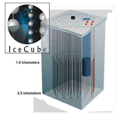 Schéma de IceCube. En bleu, le détecteur Amanda. Crédit : Collaboration Amanda.collaboration Amanda