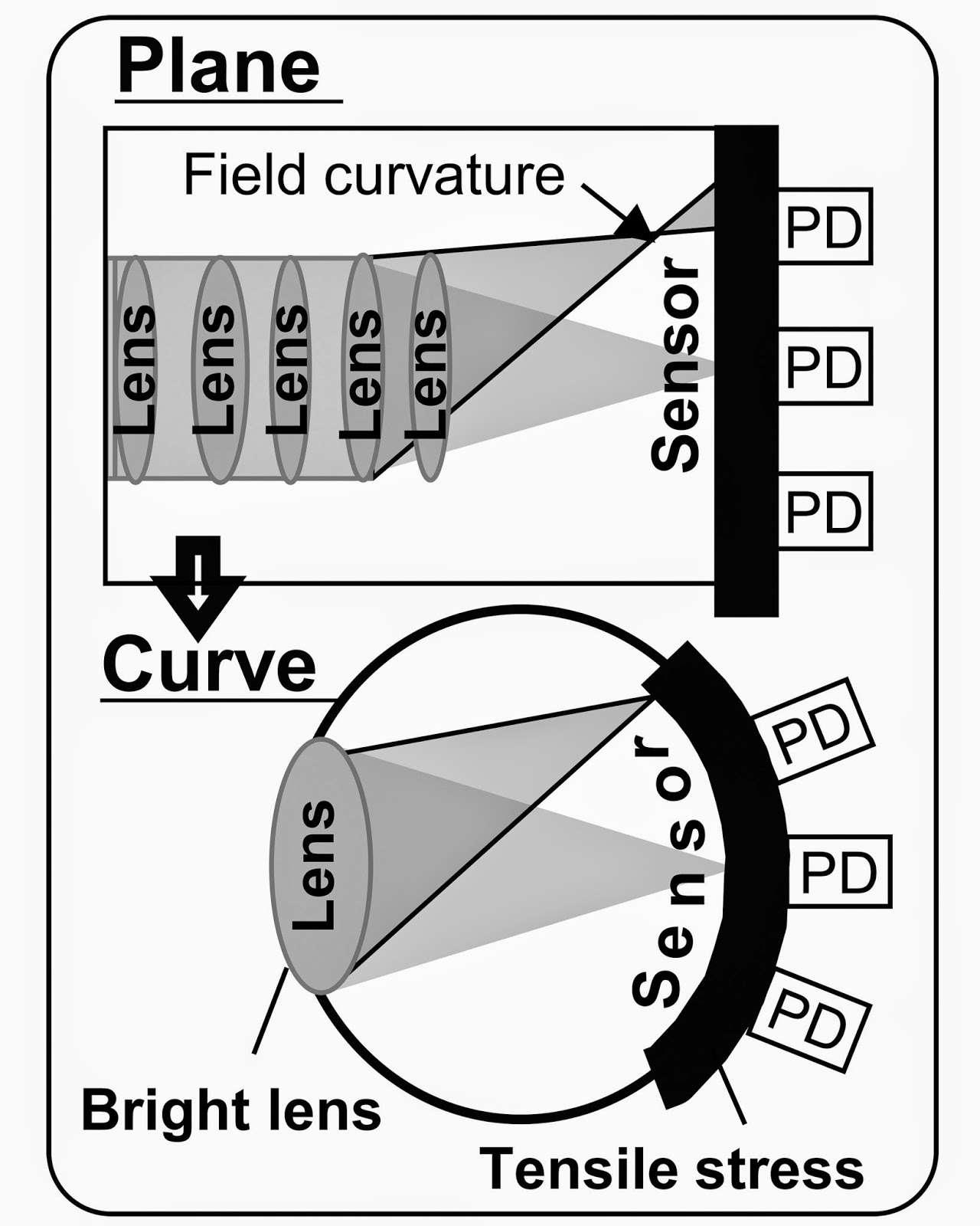 Ce schéma produit par Sony compare l'architecture d'un capteur d'images CMos plat (plane) avec celle de son capteur courbé (curve). L'un des avantages est la possibilité d'utiliser une lentille (lens) plate avec une ouverture plus grande. Autre point positif mis en avant par Sony, la disposition des photodiodes (PD) leur permet de capter directement les rayons de lumière. En outre, la partie en silicium du capteur est modifiée par la courbure, ce qui contribue à réduire le bruit engendré par le courant d'obscurité. © Sony Corporation