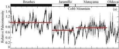 Courbe de l'évolution de la paléointensité. L'intensité du champ magnétique terrestre est très fluctuante. Elle est en moyenne plus forte pendant la période Brunhes que pendant la période Matuyama.