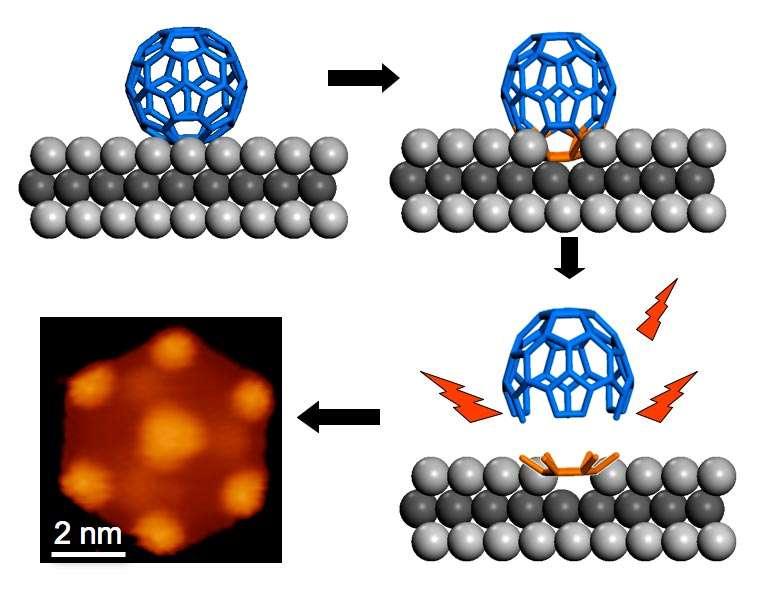 Du buckminsterfullerène chauffé à 825 kelvins sur du ruthénium se fragmente en amas de graphène, lesquels se recombinent pour former des boîtes quantiques. © K. P. Loh