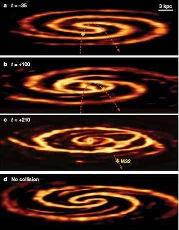 Simulation numérique de la collision de M32 avec Andromède. La ligne pointillée rouge indique l'orbite de M32, les temps sont en millions d'années (- avant la collision, + après). Dans la figure C la position de M32 correspond bien à la position observée