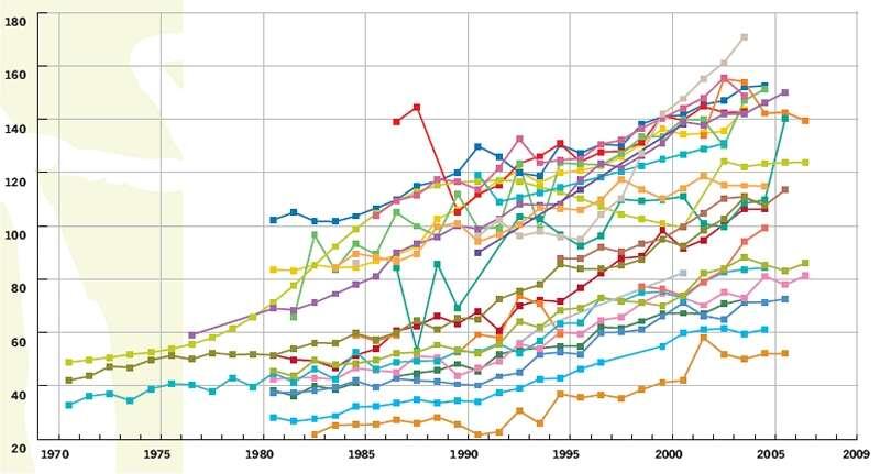 Evolution des cancers du sein dans le pays européens. En 1970, l'incidence était de 30 à 50 pour 100.000, et de 50 à 170 en 2006. La France est en violet foncé. © World Health Organisation (WHO)