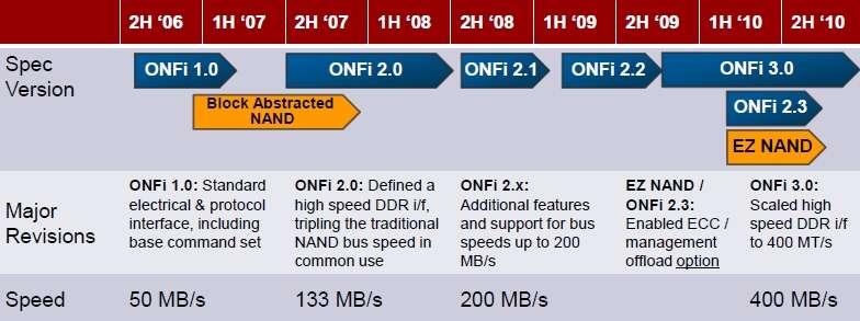 Le débit de l'interface Onfi a été multiplié par huit depuis sa création. Il faut en général un an avant la finalisation de la norme et l'arrivée des premiers équipements compatibles. © Onfi