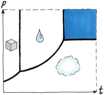 Diagramme de la phase du dioxyde de carbone