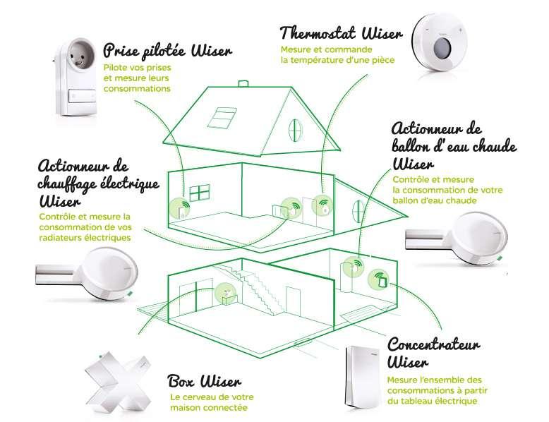 Autour de la box, le système Wiser comprend un affichage des consommations (le concentrateur), des prises pilotables, un actionneur de chauffage (électrique) et du ballon d'eau chaude, ainsi que des thermostats. © Schneider