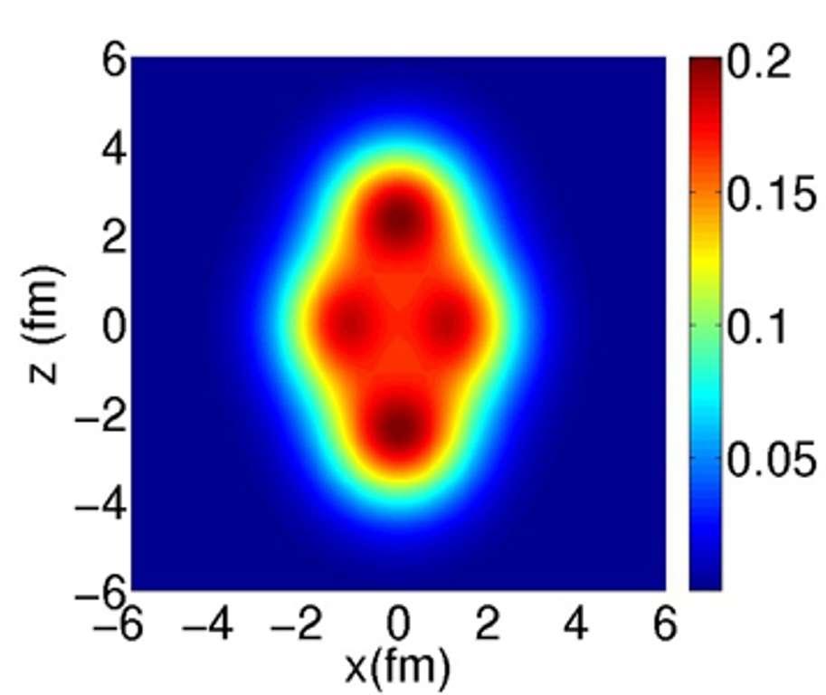 Sur cette image est représentée la densité de probabilité de présence dans l'espace des neutrons et protons prédite pour le noyau néon-20. On voit qu'elle n'est pas homogène : les neutrons et les protons se répartissent par paquets. La densité augmente du bleu au rouge et les distances selon les axes X et Z sont en femtomètres (fm). Un femtomètre vaut 10-15 = 0,000000000000001 mètre. © Jean-Paul Ebran, CEA