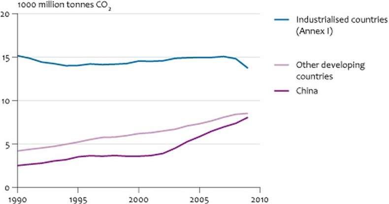 Les émissions de dioxyde de carbone dans le monde, en milliards de tonnes par an. Les pays industrialisés (courbe bleue, Etats-Unis, Europe, Japon, Russie...) les ont clairement réduites. Les autres pays, et surtout la Chine, continuent leur progression au rythme de l'amélioration du niveau de vie. © PBL