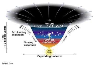 Le big bang et l'accélération de l'Univers
