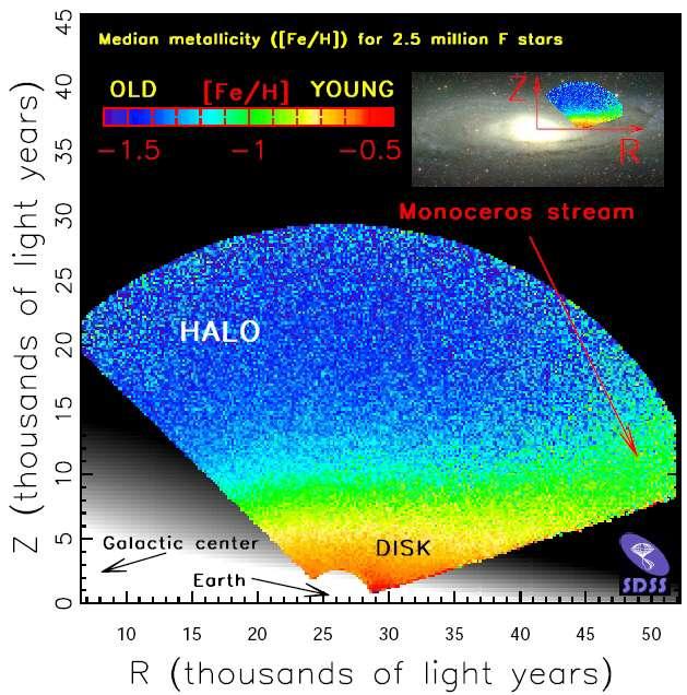 En bleu, les étoiles les plus vieilles et les plus pauvres en métaux. En rouge, le contraire. Sur la droite, en vert, le courant d'étoiles de la Licorne est bien visible. Crédit : SDSS Collaboration, Zeljko Ivezic, université de Washington