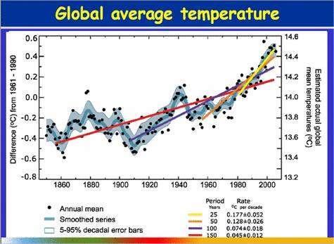 Elévation de la température moyenne du globe entre 1860 et 2000. Les droites colorées indiquent les tendances pour des périodes différentes : rouge, 150 ans ; bleue, 100 ans ; orange, 50 ans ; jaune, 25 ans. © Giec