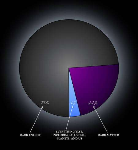 La matière noire (dark matter) ne représente que 22 % de la densité de l'univers, en revanche l'énergie noire (dark energy) représente aujourd'hui 74 % de cette densité. Dans le passé de l'univers, ces proportions étaient différentes et à une certaine époque, la matière noire dominait. © Nasa/CXC/M.Weiss