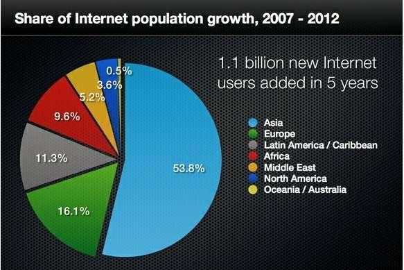 Entre 2007 et 2012, 1,1 million de nouveaux utilisateurs se sont connectés à Internet. Ce graphique montre leur répartition : avec 501 millions d'internautes, l'Europe (en vert) représente 16,1 % de cette population, contre plus de 53 % pour l'Asie (en bleu). © Royal Pingdom/Internet World Stats