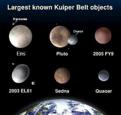 Tailles comparées des planètes naines du système solaire.