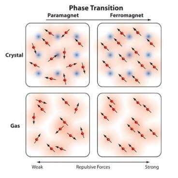 """Pour certains gaz on pense que, comme pour du fer ou du nickel cristalin, lorsque le couplage entre les """"aimants atomiques"""" devient grand (en allant de la gauche vers la droite sur ce schéma), les atomes s'alignent alors brutalement en présence d'un champ magnétique et gardent l'aimantation. Le paramagnétisme se change alors en ferromagnétisme. Crédit : MIT-Gyu-boong Jo"""