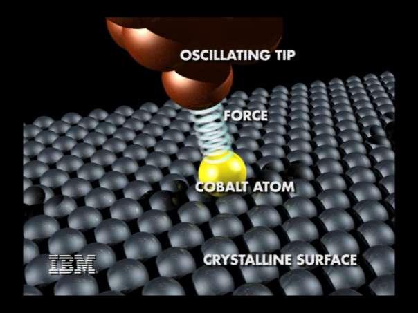 Illustration d'un microscope à force atomique (AFM) mesurant la force nécessaire pour déplacer un atome de cobalt sur une surface cristalline. Crédit : IBM.